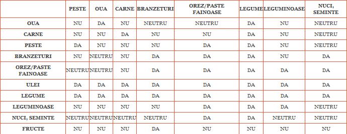 sursa: www.doctormenci.ro